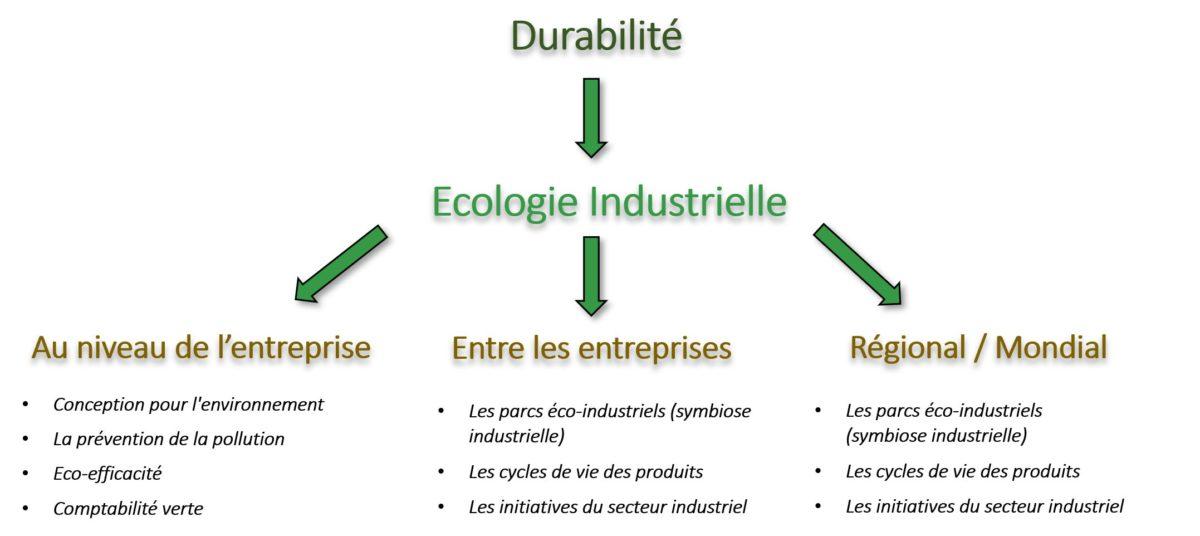 schema ecologie industrielle