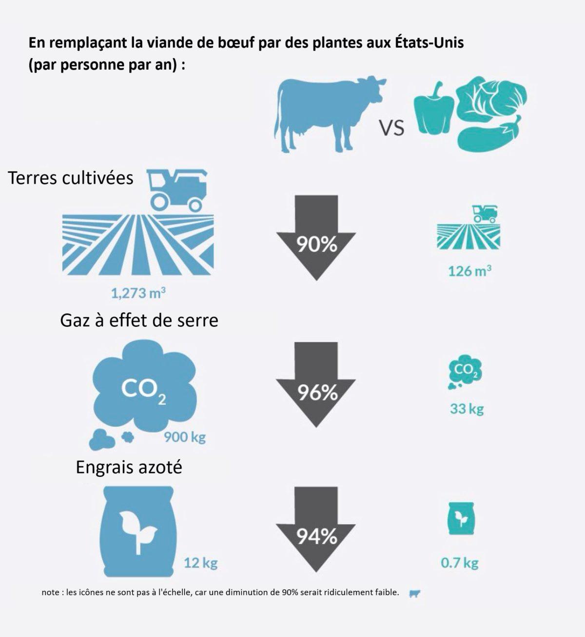 graphique plantes et animaux agriculture